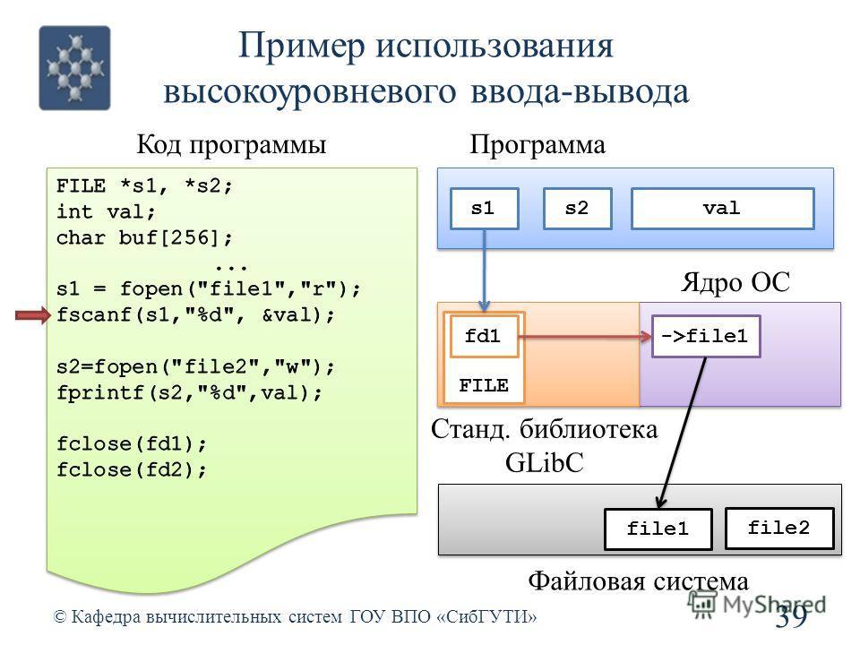 Пример использования высокоуровневого ввода-вывода 39 © Кафедра вычислительных систем ГОУ ВПО «СибГУТИ» Код программы Станд. библиотека GLibC Ядро ОС file1 file2 Файловая система Программа s2s1 FILE fd1->file1 val