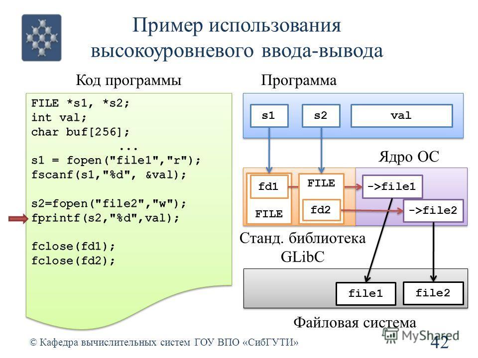 Пример использования высокоуровневого ввода-вывода 42 © Кафедра вычислительных систем ГОУ ВПО «СибГУТИ» Код программы Станд. библиотека GLibC Ядро ОС file1 file2 Файловая система Программа s2s1 FILE fd1->file1 FILE ->file2 fd2 val