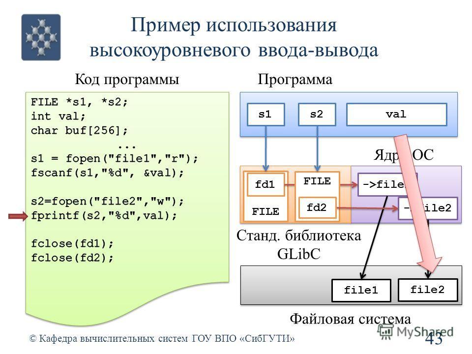 Пример использования высокоуровневого ввода-вывода 43 © Кафедра вычислительных систем ГОУ ВПО «СибГУТИ» Код программы Станд. библиотека GLibC Ядро ОС file1 file2 Файловая система Программа s2s1 FILE fd1->file1 FILE ->file2 fd2 val