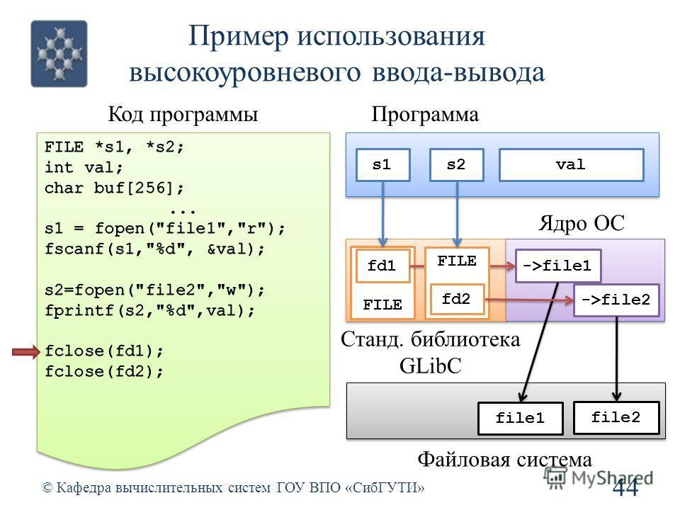 Пример использования высокоуровневого ввода-вывода 44 © Кафедра вычислительных систем ГОУ ВПО «СибГУТИ» Код программы Станд. библиотека GLibC Ядро ОС file1 file2 Файловая система Программа s2s1 FILE fd1->file1 FILE ->file2 fd2 val