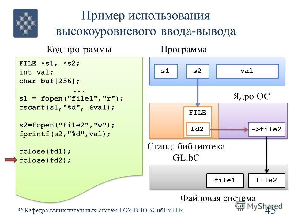 Пример использования высокоуровневого ввода-вывода 45 © Кафедра вычислительных систем ГОУ ВПО «СибГУТИ» Код программы Станд. библиотека GLibC Ядро ОС file1 file2 Файловая система Программа s2s1 val FILE ->file2 fd2