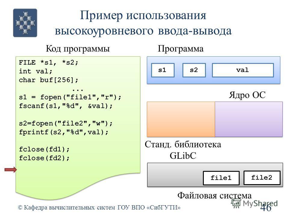 Пример использования высокоуровневого ввода-вывода 46 © Кафедра вычислительных систем ГОУ ВПО «СибГУТИ» Код программы Станд. библиотека GLibC Ядро ОС file1 file2 Файловая система Программа s2s1 val