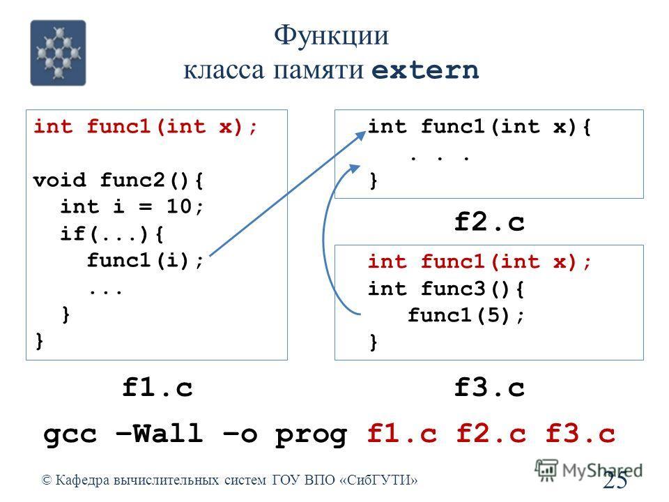 Функции класса памяти extern 25 © Кафедра вычислительных систем ГОУ ВПО «СибГУТИ» int func1(int x); void func2(){ int i = 10; if(...){ func1(i);... } int func1(int x){... } f1.c f2.c int func1(int x); int func3(){ func1(5); } f3.c gcc –Wall –o prog f