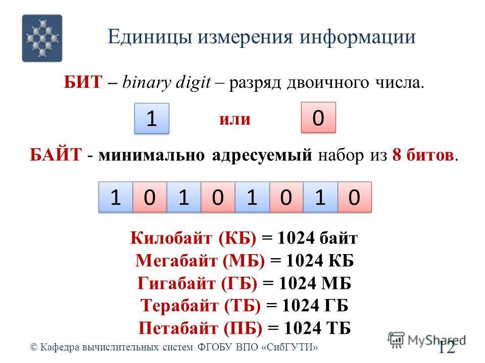 Единицы измерения информации © Кафедра вычислительных систем ФГОБУ ВПО «СибГУТИ» 12 БИТ – binary digit – разряд двоичного числа. БАЙТ - минимально адресуемый набор из 8 битов. 0 0 1 1 0 0 1 1 0 0 1 1 0 0 1 1 1 1 или 0 0 Килобайт (КБ) = 1024 байт Мега