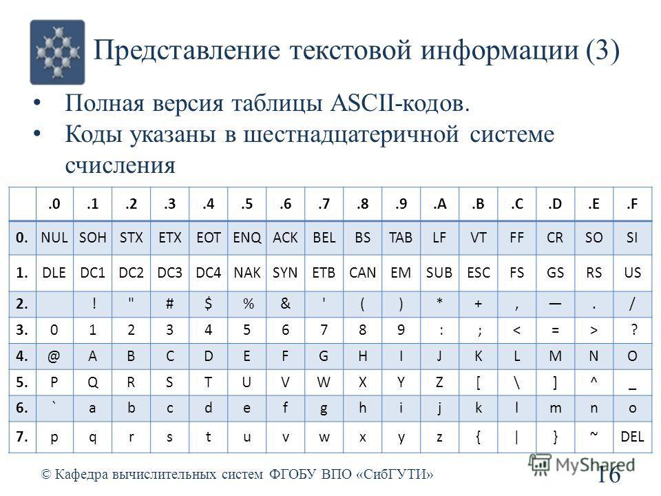 Представление текстовой информации (3) © Кафедра вычислительных систем ФГОБУ ВПО «СибГУТИ» 16.0.1.2.3.4.5.6.7.8.9.A.B.C.D.E.F 0.NULSOHSTXETXEOTENQACKBELBSTABLFVTFFCRSOSI 1.DLEDC1DC2DC3DC4NAKSYNETBCANEMSUBESCFSGSRSUS 2. !