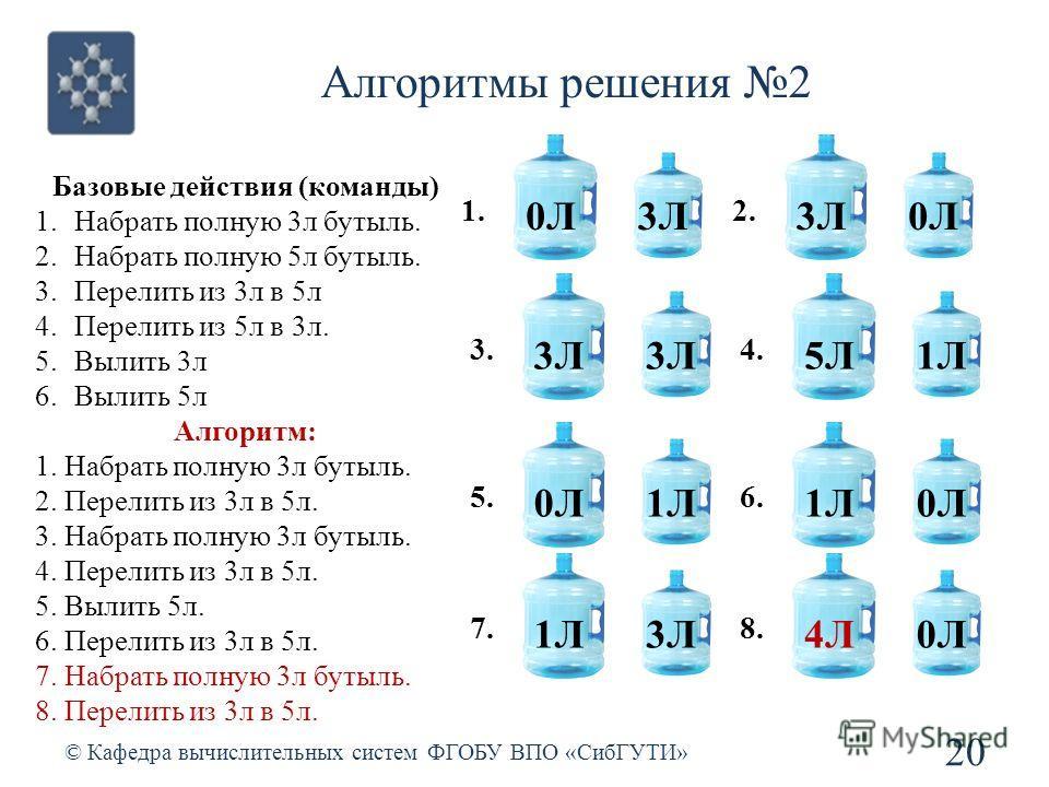 Алгоритмы решения 2 © Кафедра вычислительных систем ФГОБУ ВПО «СибГУТИ» 20 Базовые действия (команды) 1.Набрать полную 3л бутыль. 2.Набрать полную 5л бутыль. 3.Перелить из 3л в 5л 4.Перелить из 5л в 3л. 5.Вылить 3л 6.Вылить 5л Алгоритм: 1. Набрать по