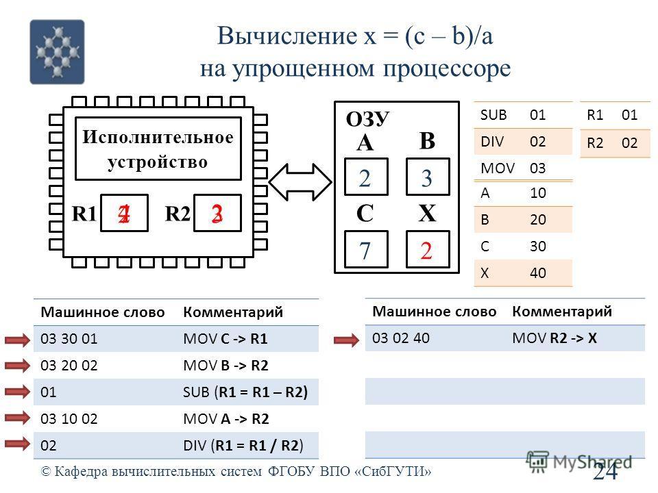 Вычисление x = (c – b)/a на упрощенном процессоре © Кафедра вычислительных систем ФГОБУ ВПО «СибГУТИ» 24 R1R2 Исполнительное устройство ОЗУ SUB01 DIV02 MOV03 R101 R202 А В СХ Машинное словоКомментарий 03 30 01MOV C -> R1 03 20 02MOV B -> R2 01SUB (R1