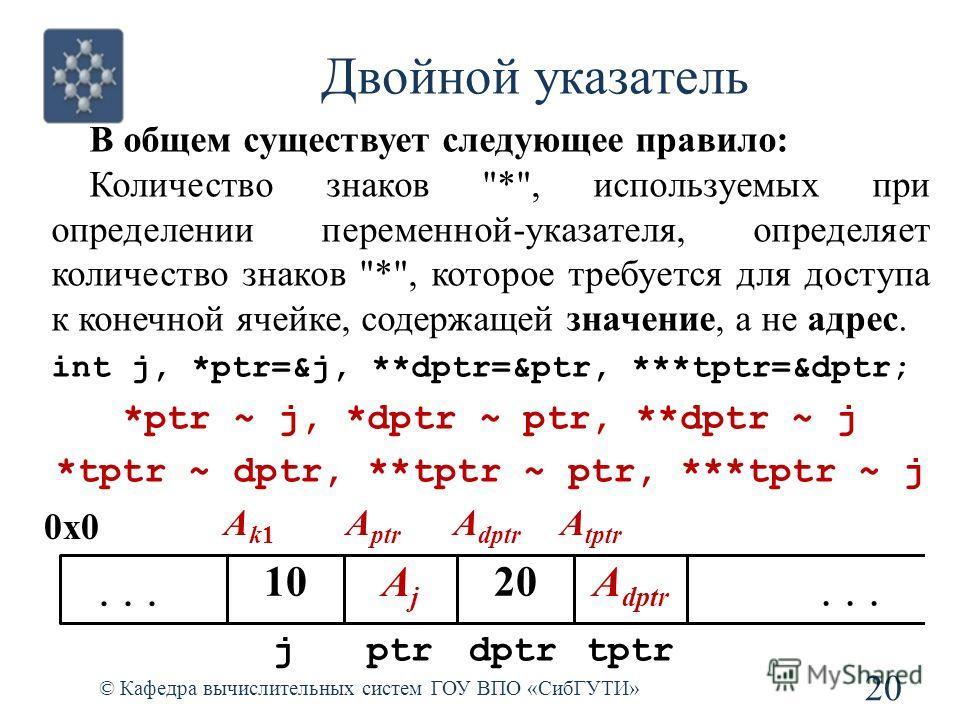Двойной указатель 20 © Кафедра вычислительных систем ГОУ ВПО «СибГУТИ» В общем существует следующее правило: Количество знаков