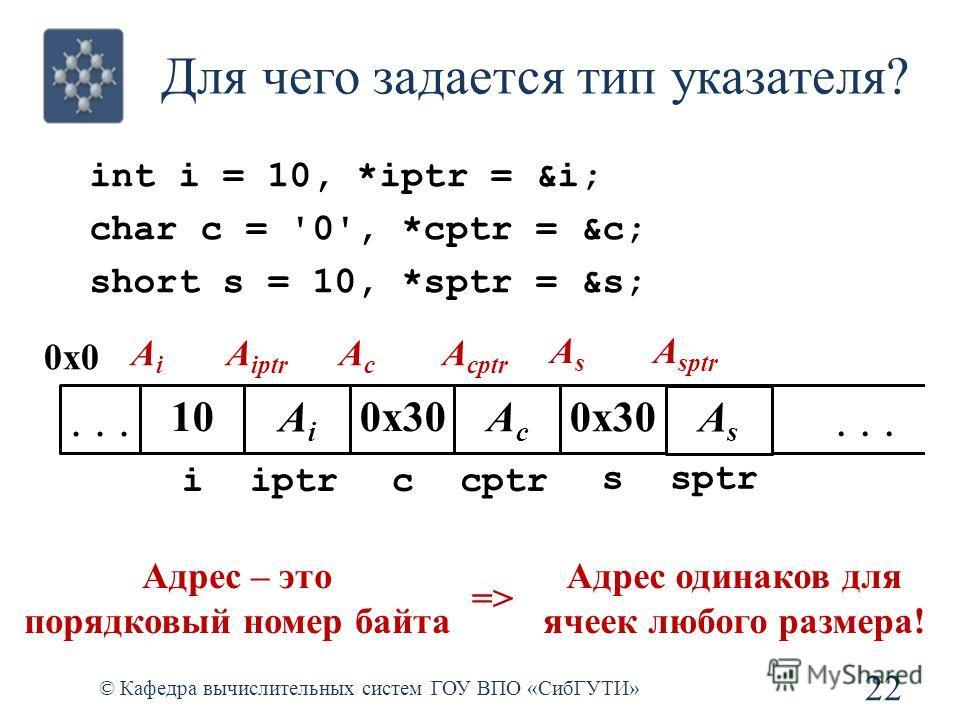 Для чего задается тип указателя? 22 © Кафедра вычислительных систем ГОУ ВПО «СибГУТИ» int i = 10, *iptr = &i; char c = '0', *cptr = &c; short s = 10, *sptr = &s;... 0x0 AiAi i 10 iptr A iptr AiAi AcAc c 0x30 cptr A cptr AcAc AsAs s 0x30 sptr A sptr A