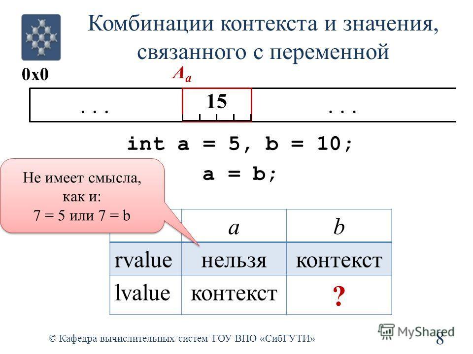 Комбинации контекста и значения, связанного с переменной 8 © Кафедра вычислительных систем ГОУ ВПО «СибГУТИ»... 0x0 154 AaAa 15 int a = 5, b = 10; a = b; ab rvalueнельзяконтекст lvalueконтекст ? Не имеет смысла, как и: 7 = 5 или 7 = b Не имеет смысла