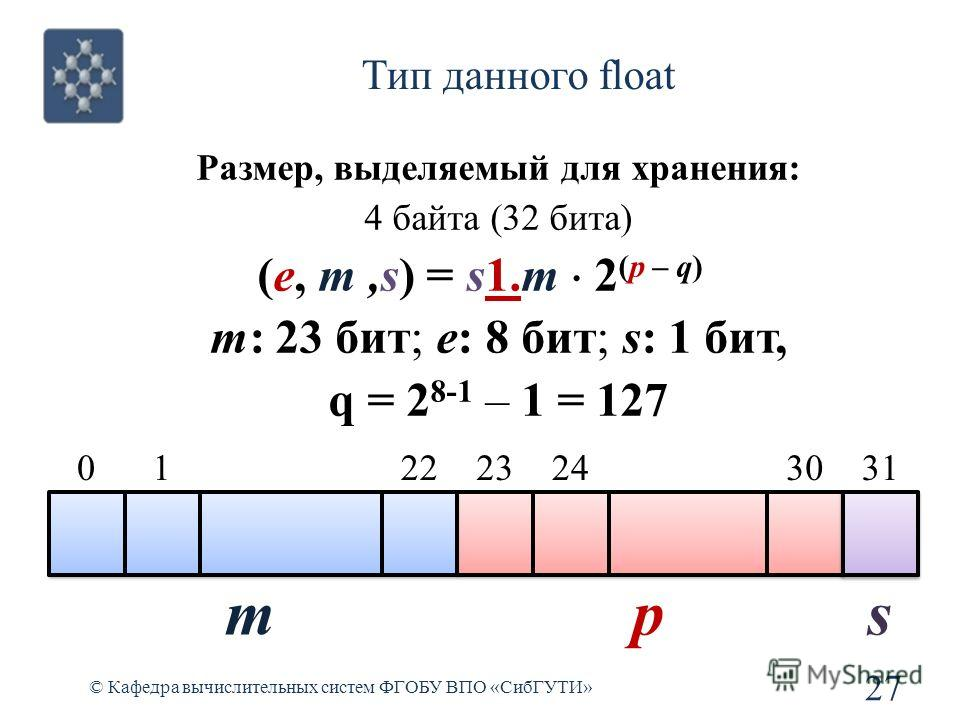 © Кафедра вычислительных систем ФГОБУ ВПО «СибГУТИ» 27 Тип данного float 0 Размер, выделяемый для хранения: 4 байта (32 бита) (e, m,s) = s1.m 2 (p – q) m: 23 бит; e: 8 бит; s: 1 бит, q = 2 8-1 – 1 = 127 22123243031 mps
