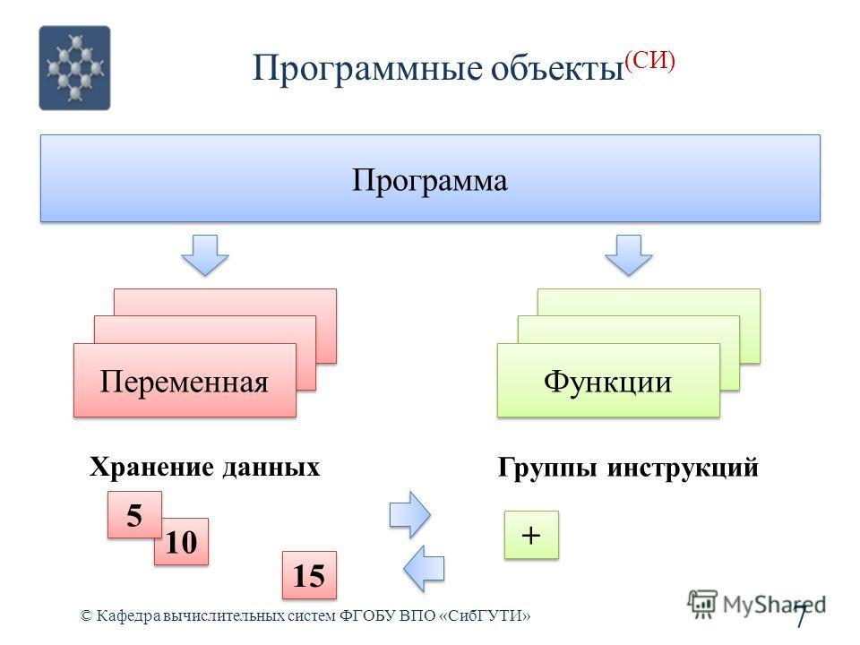 Программные объекты (СИ) © Кафедра вычислительных систем ФГОБУ ВПО «СибГУТИ» 7 Программа Переменная Функции Хранение данных Группы инструкций 10 5 5 + + 15
