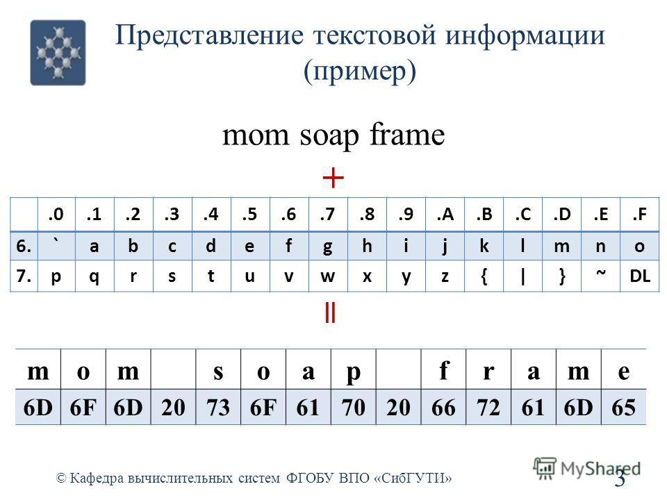 Представление текстовой информации (пример) © Кафедра вычислительных систем ФГОБУ ВПО «СибГУТИ» 3 mom soap frame +.0.1.2.3.4.5.6.7.8.9.A.B.C.D.E.F 6.`abcdefghijklmno 7.pqrstuvwxyz{|}~DL = momsoap frame 6D6F6D20736F6170206672616D65