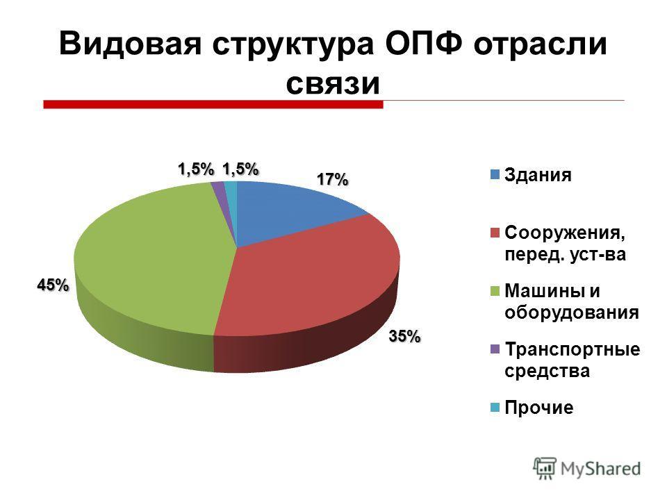 Видовая структура ОПФ отрасли связи
