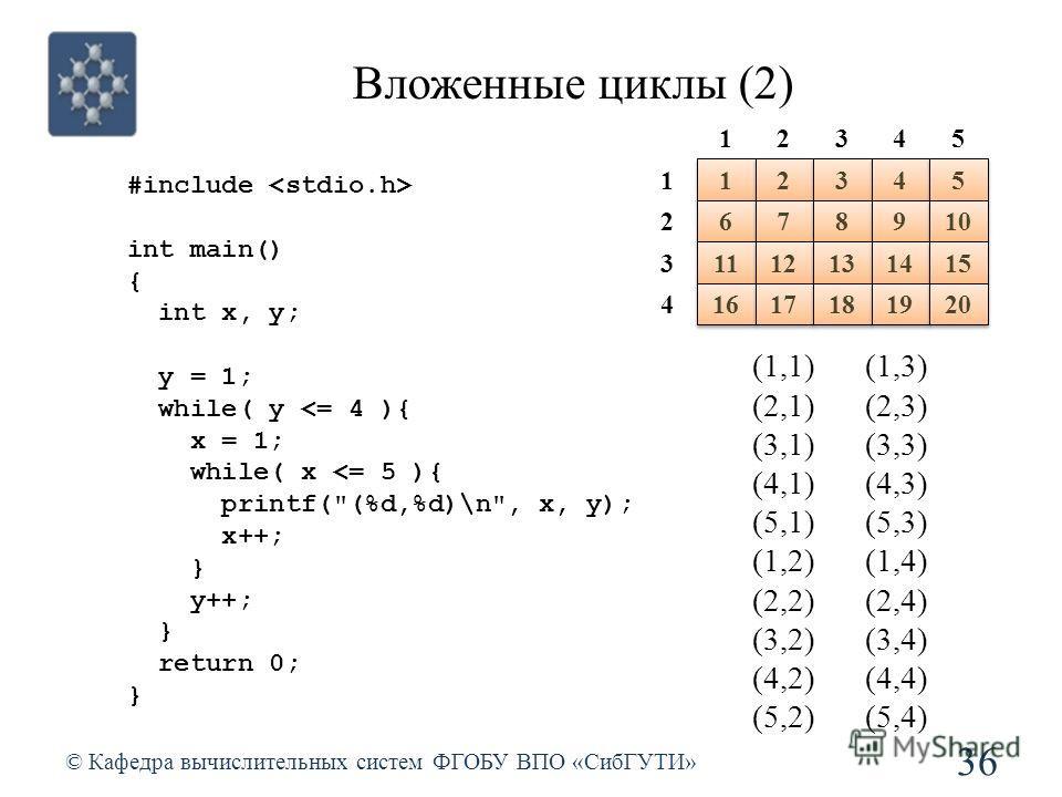 Вложенные циклы (2) © Кафедра вычислительных систем ФГОБУ ВПО «СибГУТИ» 36 (1,1) (2,1) (3,1) (4,1) (5,1) (1,2) (2,2) (3,2) (4,2) (5,2) (1,3) (2,3) (3,3) (4,3) (5,3) (1,4) (2,4) (3,4) (4,4) (5,4) #include int main() { int x, y; y = 1; while( y
