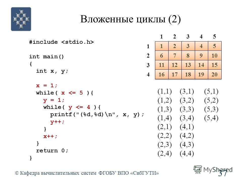 Вложенные циклы (2) © Кафедра вычислительных систем ФГОБУ ВПО «СибГУТИ» 37 (1,1) (1,2) (1,3) (1,4) (2,1) (2,2) (2,3) (2,4) (3,1) (3,2) (3,3) (3,4) (4,1) (4,2) (4,3) (4,4) (5,1) (5,2) (5,3) (5,4) #include int main() { int x, y; x = 1; while( x