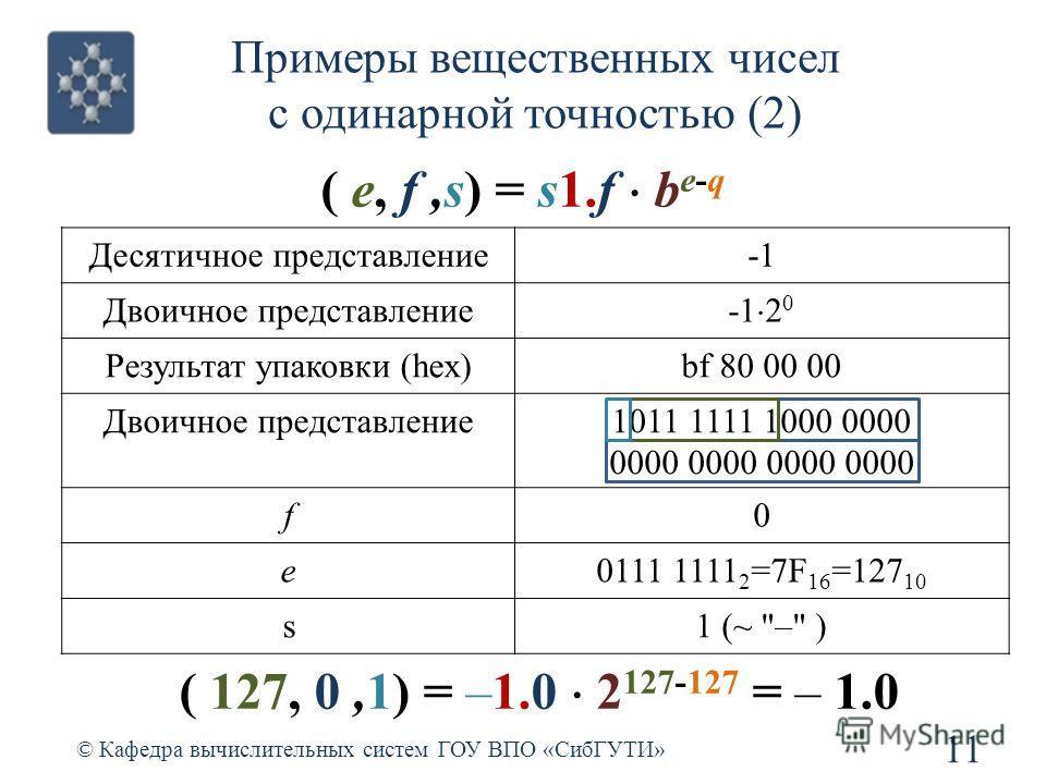 Примеры вещественных чисел с одинарной точностью (2) 11 © Кафедра вычислительных систем ГОУ ВПО «СибГУТИ» ( e, f,s) = s1.f b e-q Десятичное представление-1 Двоичное представление -1 2 0 Результат упаковки (hex)bf 80 00 00 Двоичное представление1011 1