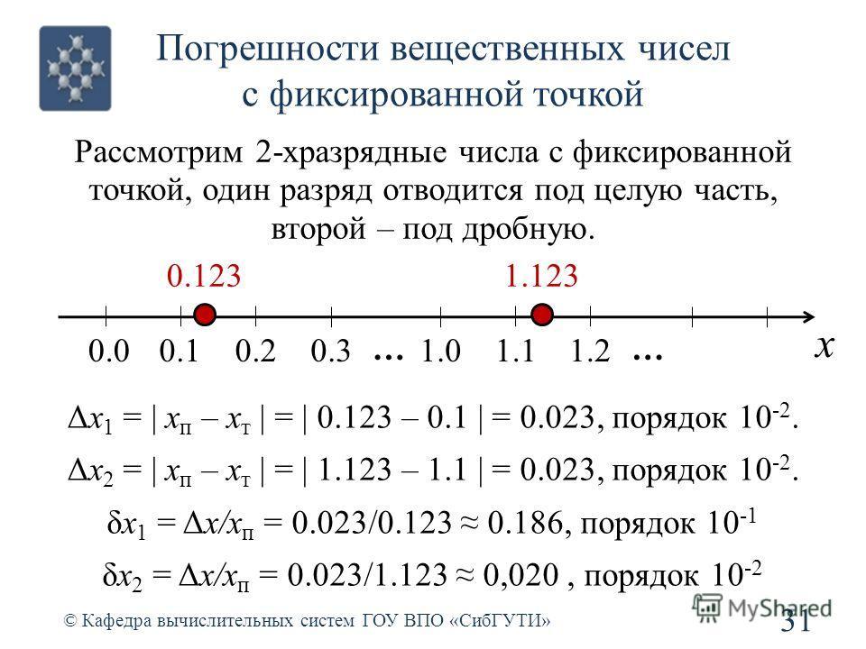 Погрешности вещественных чисел с фиксированной точкой 31 © Кафедра вычислительных систем ГОУ ВПО «СибГУТИ» Рассмотрим 2-хразрядные числа с фиксированной точкой, один разряд отводится под целую часть, второй – под дробную. x 0.0 … 0.10.20.31.01.11.2 …