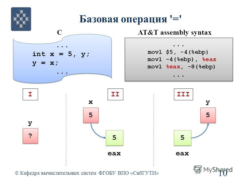 Базовая операция '=' © Кафедра вычислительных систем ФГОБУ ВПО «СибГУТИ» 10 5 5 x 5 5 eax 5 5 y 5 5 IIIIII ? ? y... int x = 5, y; y = x;... int x = 5, y; y = x;... CAT&T assembly syntax... movl $5, -4(%ebp) movl -4(%ebp), %eax movl %eax, -8(%ebp)...