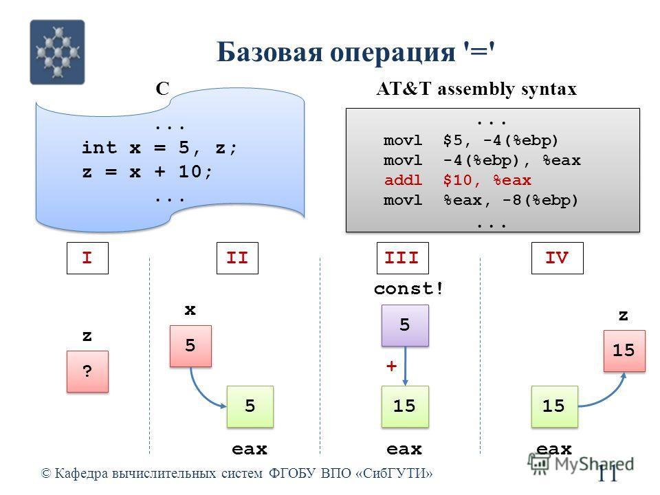 Базовая операция '=' © Кафедра вычислительных систем ФГОБУ ВПО «СибГУТИ» 11 5 5 x 5 5 eax 15 eax 15 z eax IIIIIIVI ? ? z... int x = 5, z; z = x + 10;... int x = 5, z; z = x + 10;... CAT&T assembly syntax 5 5 const! +... movl $5, -4(%ebp) movl -4(%ebp