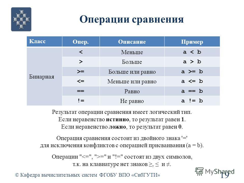 Операции сравнения © Кафедра вычислительных систем ФГОБУ ВПО «СибГУТИ» 19 Класс Опер.ОписаниеПример Бинарная < Меньше a < b > Больше a > b >= Больше или равно a >= b