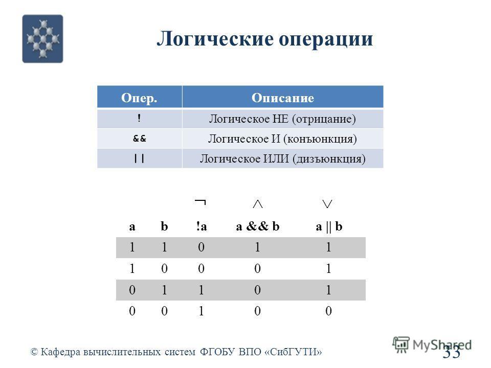 Логические операции © Кафедра вычислительных систем ФГОБУ ВПО «СибГУТИ» 33 Опер.Описание ! Логическое НЕ (отрицание) && Логическое И (конъюнкция) || Логическое ИЛИ (дизъюнкция) ab!aa && ba || b 11011 10001 01101 00100