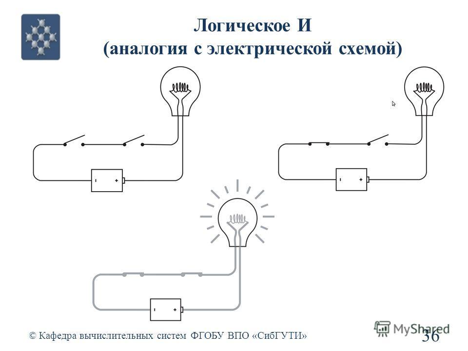 Логическое И (аналогия с электрической схемой) © Кафедра вычислительных систем ФГОБУ ВПО «СибГУТИ» 36