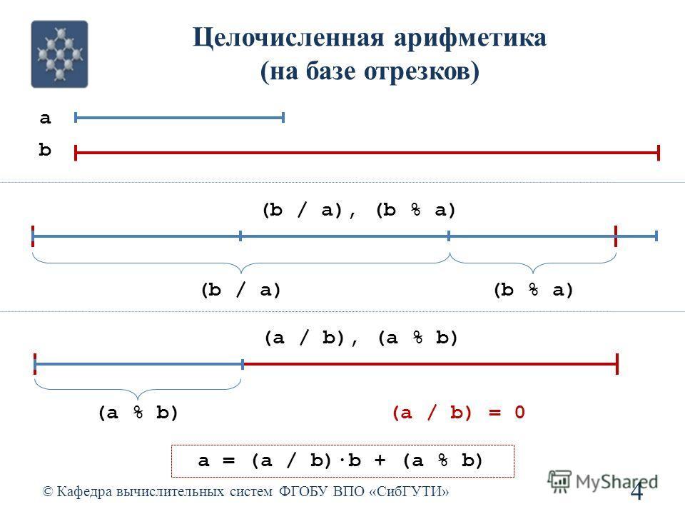 Целочисленная арифметика (на базе отрезков) © Кафедра вычислительных систем ФГОБУ ВПО «СибГУТИ» 4 a b (b / a), (b % a) (b / a)(b % a) (a / b), (a % b) (a % b)(a / b) = 0 a = (a / b)b + (a % b)
