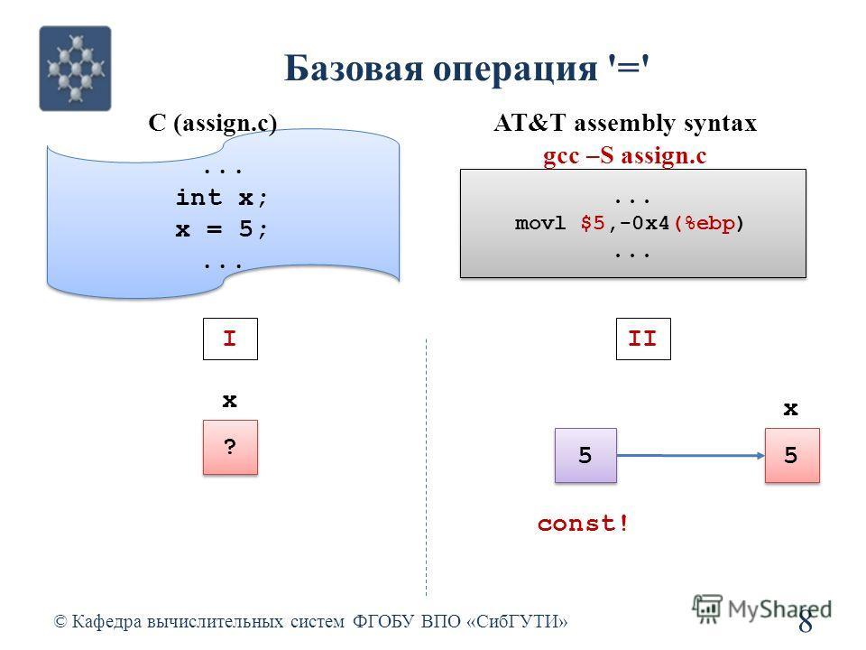 Базовая операция '=' © Кафедра вычислительных систем ФГОБУ ВПО «СибГУТИ» 8... int x; x = 5;... int x; x = 5;... 5 5 x 5 5 const! I ? ? x II C (assign.c)... movl $5,-0x4(%ebp)... movl $5,-0x4(%ebp)... AT&T assembly syntax gcc –S assign.c