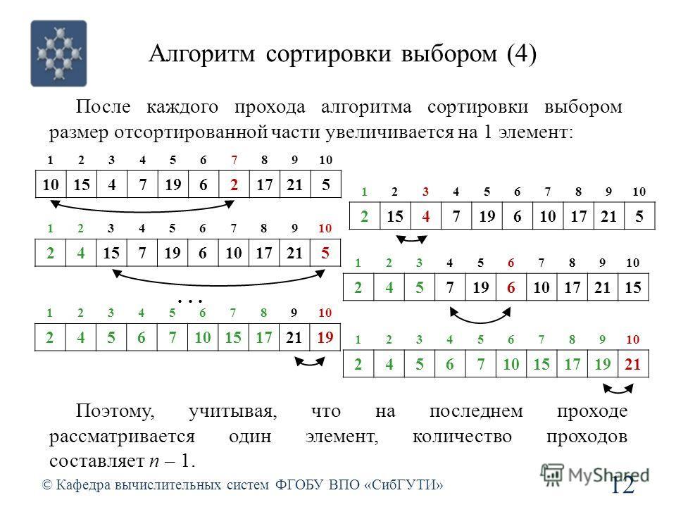 Алгоритм сортировки выбором (4) © Кафедра вычислительных систем ФГОБУ ВПО «СибГУТИ» 12 После каждого прохода алгоритма сортировки выбором размер отсортированной части увеличивается на 1 элемент: 12345678910 1547196217215 12345678910 215471961017215 1