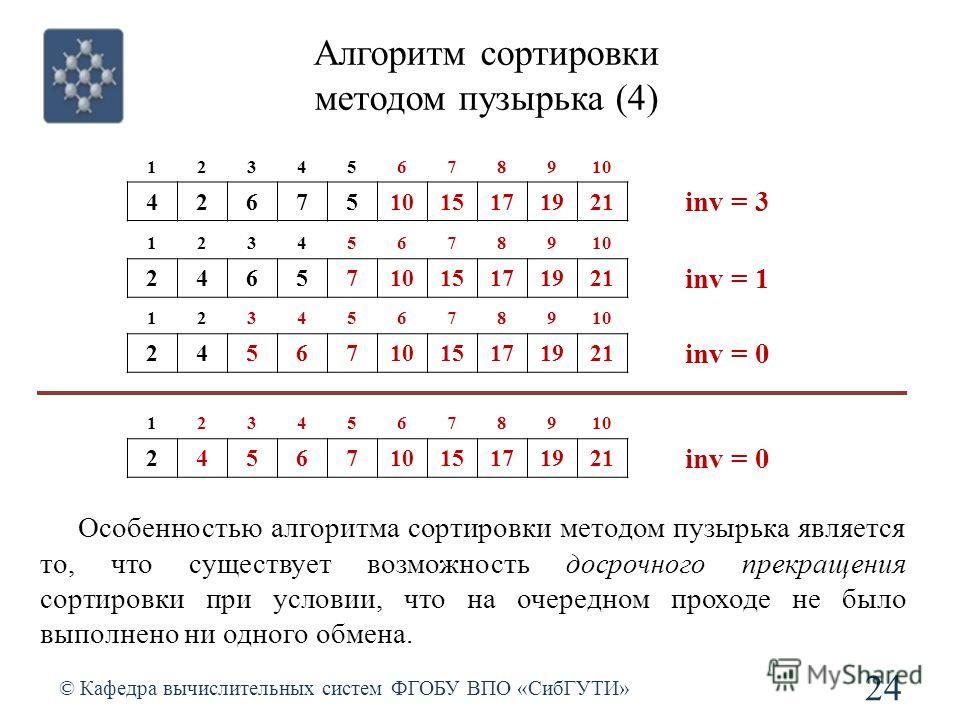 Алгоритм сортировки методом пузырька (4) © Кафедра вычислительных систем ФГОБУ ВПО «СибГУТИ» 24 12345678910 42675 15171921 inv = 3 12345678910 24657 15171921 inv = 1 12345678910 24567 15171921 inv = 0 12345678910 24567 15171921 inv = 0 Особенностью а