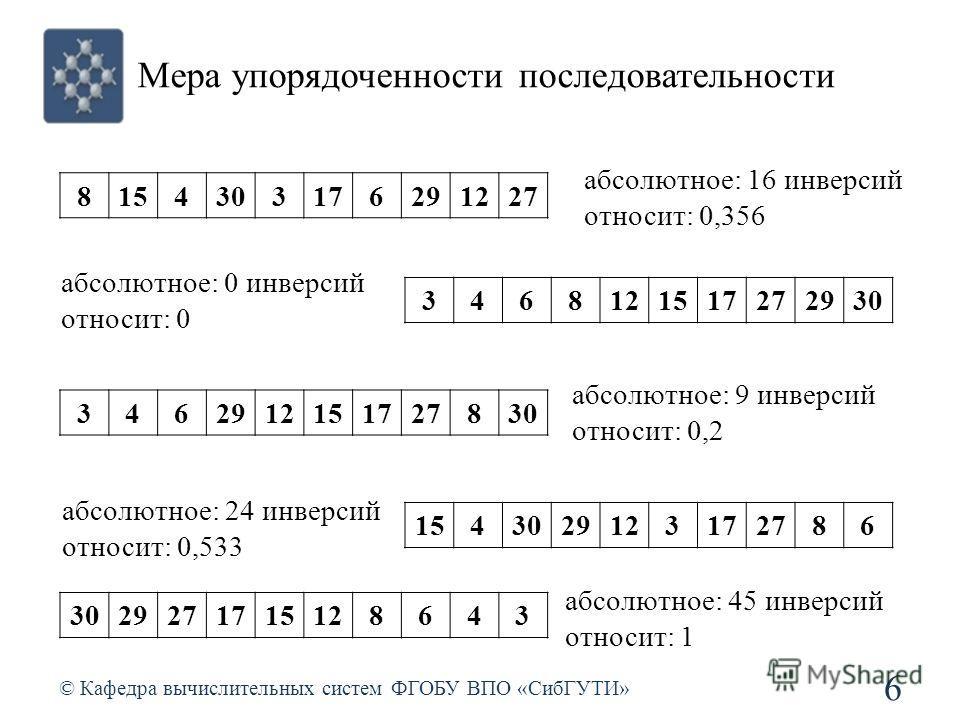 Мера упорядоченности последовательности © Кафедра вычислительных систем ФГОБУ ВПО «СибГУТИ» 6 8154303176291227 3468121517272930 3462912151727830 1543029123172786 3029271715128643 абсолютное: 16 инверсий относит: 0,356 абсолютное: 0 инверсий относит: