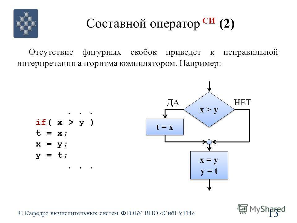 Составной оператор СИ (2) © Кафедра вычислительных систем ФГОБУ ВПО «СибГУТИ» 13 Отсутствие фигурных скобок приведет к неправильной интерпретации алгоритма компилятором. Например:... if( x > y ) t = x; x = y; y = t;... x > y t = x ДАНЕТ x = y y = t x