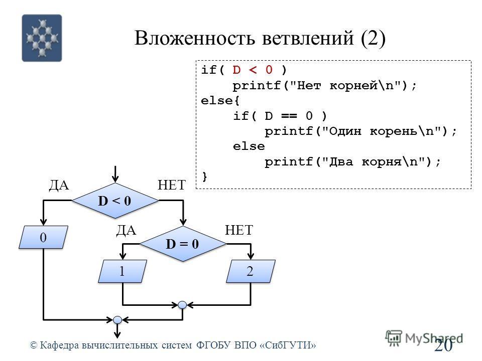 Вложенность ветвлений (2) © Кафедра вычислительных систем ФГОБУ ВПО «СибГУТИ» 20 if( D < 0 ) printf(Нет корней\n); else{ if( D == 0 ) printf(Один корень\n); else printf(Два корня\n); } D < 0 ДАНЕТ 0 0 D = 0 ДАНЕТ 1 1 2 2