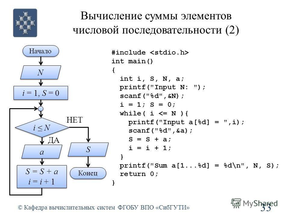 Вычисление суммы элементов числовой последовательности (2) © Кафедра вычислительных систем ФГОБУ ВПО «СибГУТИ» 33 i N ДА НЕТ i = 1, S = 0 S = S + a i = i + 1 S = S + a i = i + 1 N N a a S S Начало Конец #include int main() { int i, S, N, a; printf(