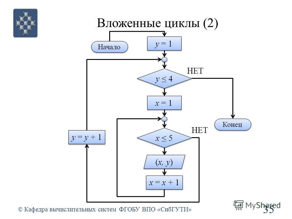 Вложенные циклы (2) © Кафедра вычислительных систем ФГОБУ ВПО «СибГУТИ» 35 y 4 НЕТ y = 1 (x, y) Конец x = 1 x 5 НЕТ x = x + 1 y = y + 1 Начало