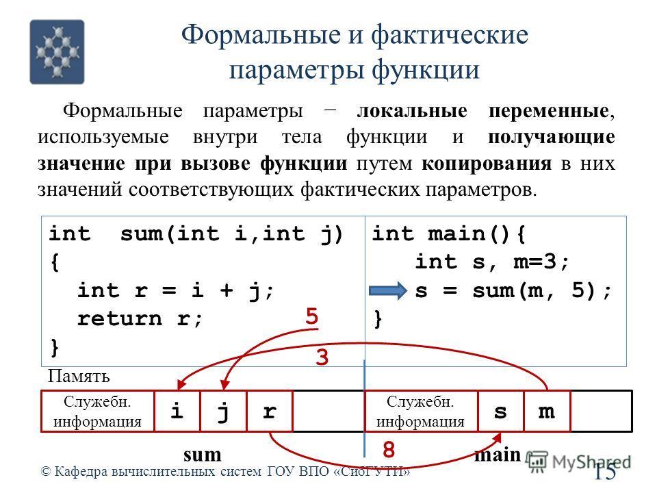 Формальные и фактические параметры функции 15 © Кафедра вычислительных систем ГОУ ВПО «СибГУТИ» Формальные параметры локальные переменные, используемые внутри тела функции и получающие значение при вызове функции путем копирования в них значений соот