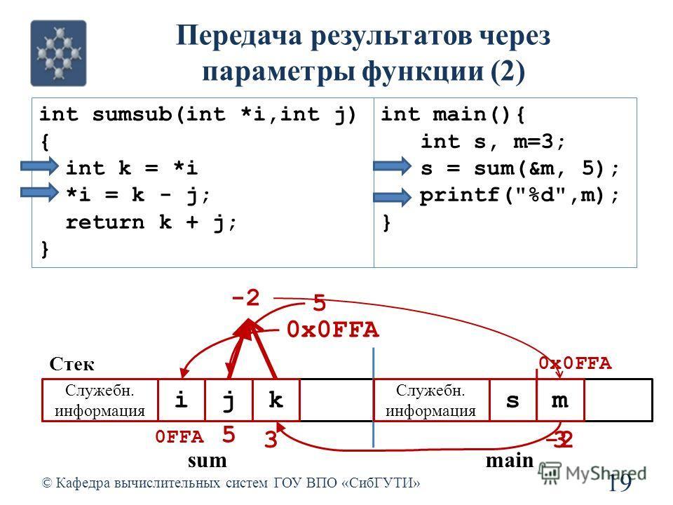-23 Передача результатов через параметры функции (2) 19 © Кафедра вычислительных систем ГОУ ВПО «СибГУТИ» int sumsub(int *i,int j) { int k = *i *i = k - j; return k + j; } int main(){ int s, m=3; s = sum(&m, 5); printf(