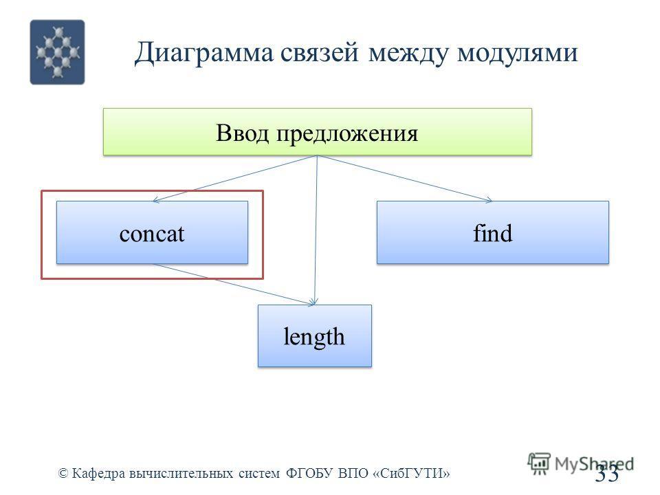 Диаграмма связей между модулями 33 © Кафедра вычислительных систем ФГОБУ ВПО «СибГУТИ» Ввод предложения concat find length