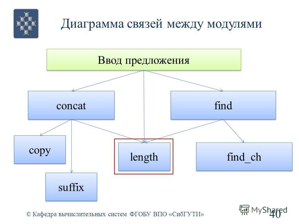 Диаграмма связей между модулями 40 © Кафедра вычислительных систем ФГОБУ ВПО «СибГУТИ» Ввод предложения concat find length copy suffix find_ch