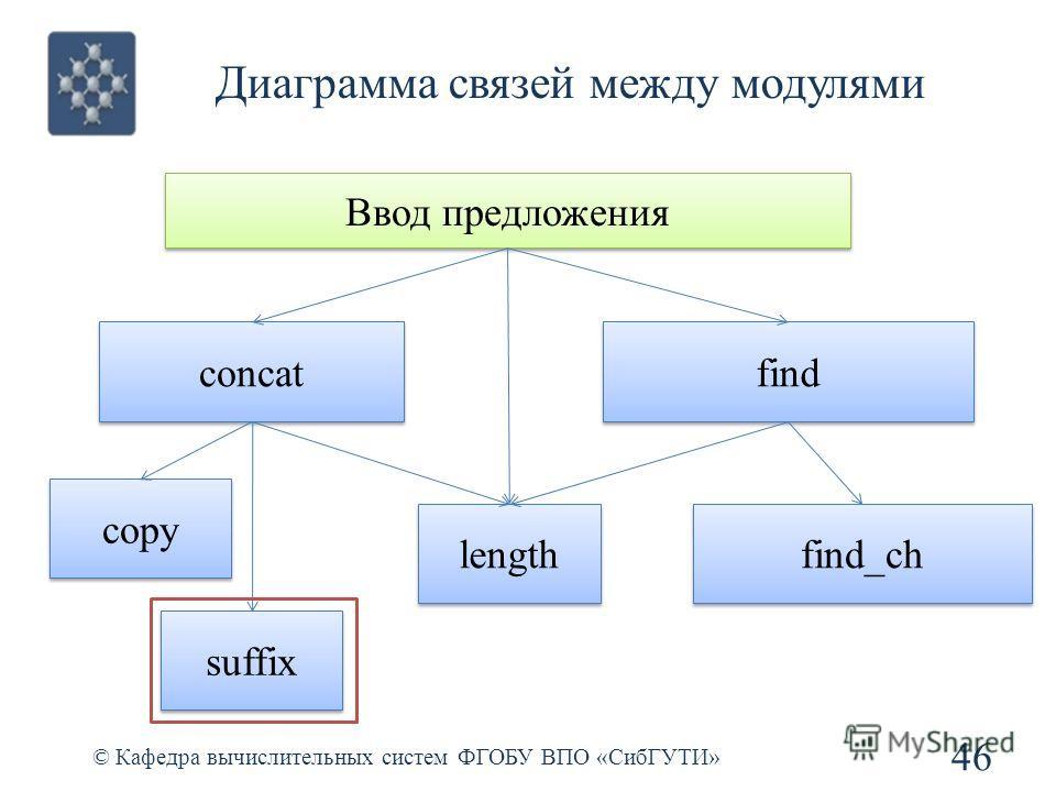 Диаграмма связей между модулями 46 © Кафедра вычислительных систем ФГОБУ ВПО «СибГУТИ» Ввод предложения concat find length copy suffix find_ch