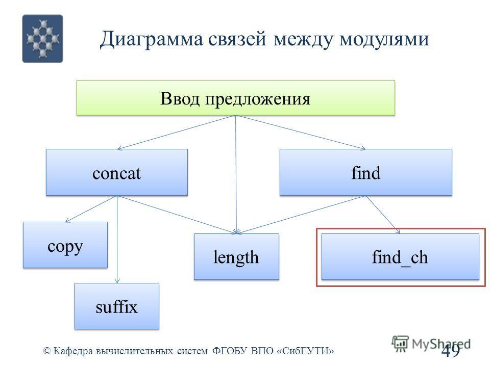 Диаграмма связей между модулями 49 © Кафедра вычислительных систем ФГОБУ ВПО «СибГУТИ» Ввод предложения concat find length copy suffix find_ch