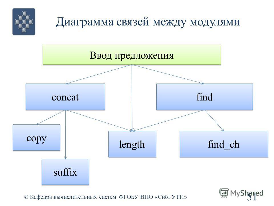 Диаграмма связей между модулями 51 © Кафедра вычислительных систем ФГОБУ ВПО «СибГУТИ» Ввод предложения concat find length copy suffix find_ch