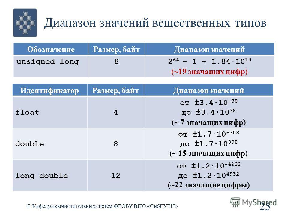 Диапазон значений вещественных типов © Кафедра вычислительных систем ФГОБУ ВПО «СибГУТИ» 25 ИдентификаторРазмер, байтДиапазон значений float4 от ±3.4·10 -38 до ±3.4·10 38 (~ 7 значащих цифр) double8 от ±1.7·10 -308 до ±1.7·10 308 (~ 15 значащих цифр)
