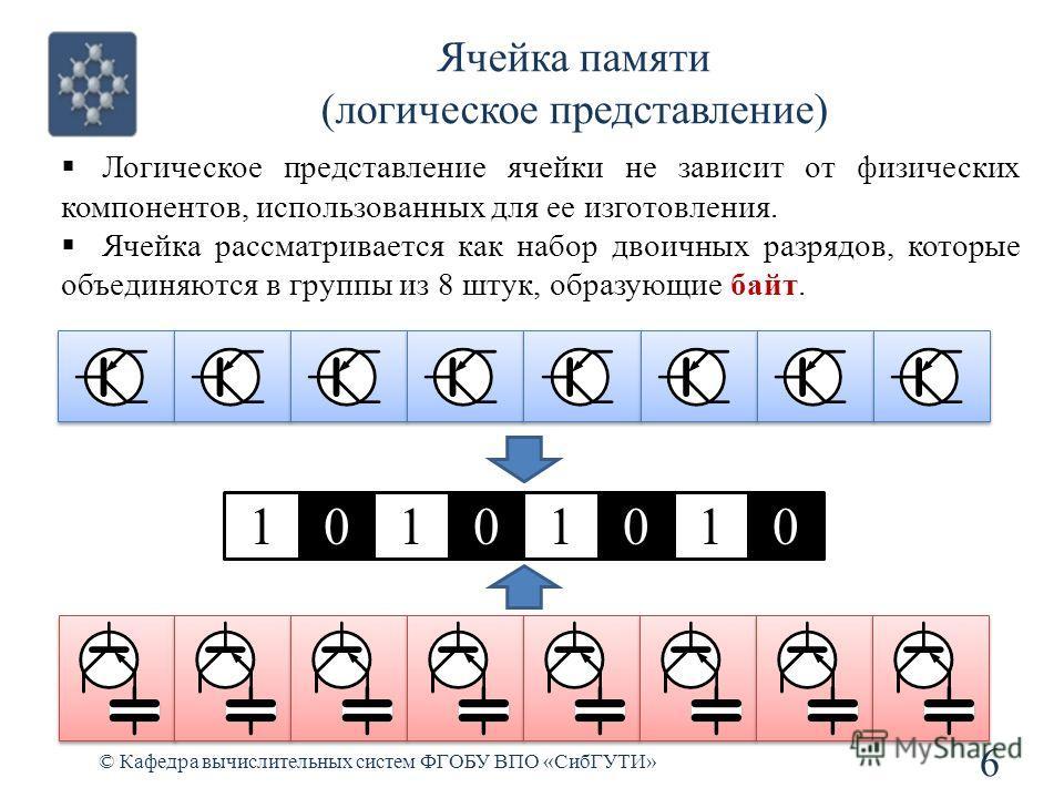 © Кафедра вычислительных систем ФГОБУ ВПО «СибГУТИ» 6 Ячейка памяти (логическое представление) 01010101 Логическое представление ячейки не зависит от физических компонентов, использованных для ее изготовления. Ячейка рассматривается как набор двоичны