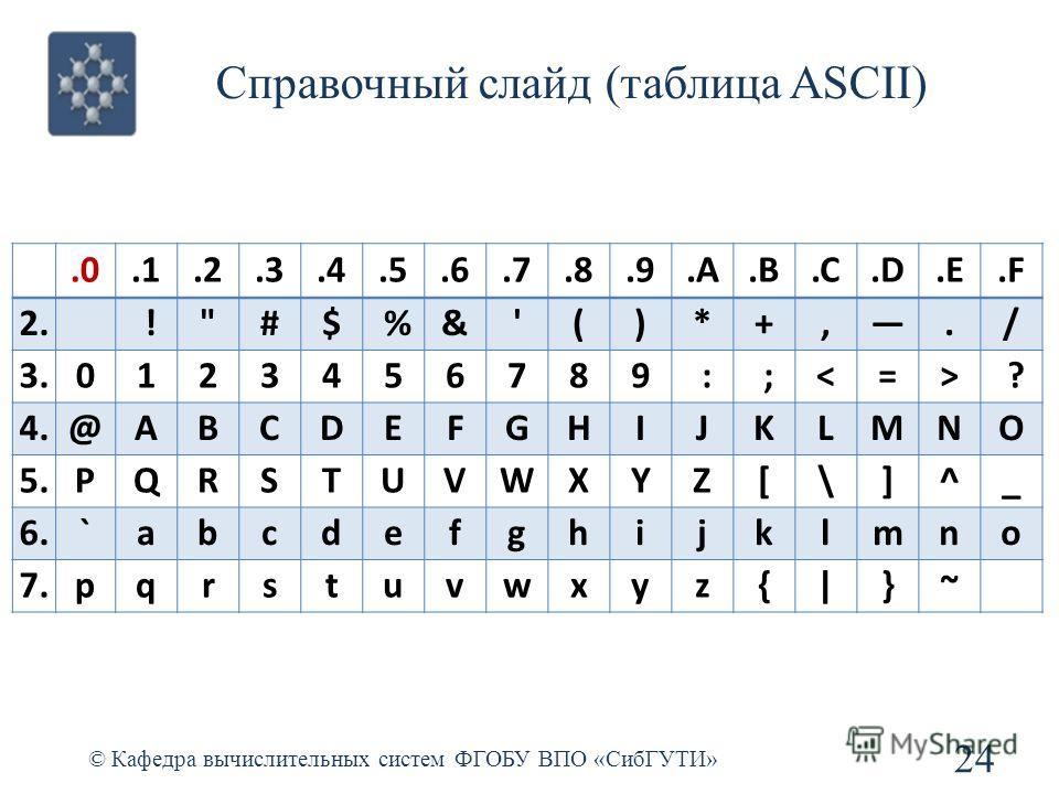 Справочный слайд (таблица ASCII) © Кафедра вычислительных систем ФГОБУ ВПО «СибГУТИ» 24.0.1.2.3.4.5.6.7.8.9.A.B.C.D.E.F 2. !#$ %&'()*+,./ 3.0123456789 : ; ? 4.@ABCDEFGHIJKLMNO 5.PQRSTUVWXYZ[\]^_ 6.`abcdefghijklmno 7.pqrstuvwxyz{ }~