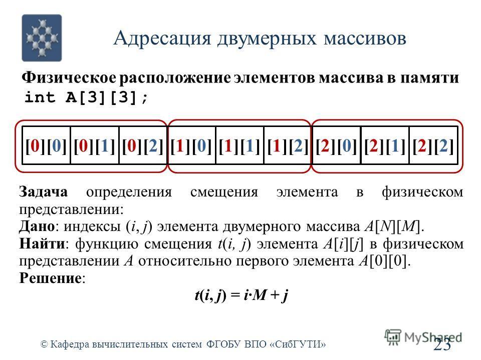 Адресация двумерных массивов © Кафедра вычислительных систем ФГОБУ ВПО «СибГУТИ» 23 Физическое расположение элементов массива в памяти int A[3][3]; Задача определения смещения элемента в физическом представлении: Дано: индексы (i, j) элемента двумерн