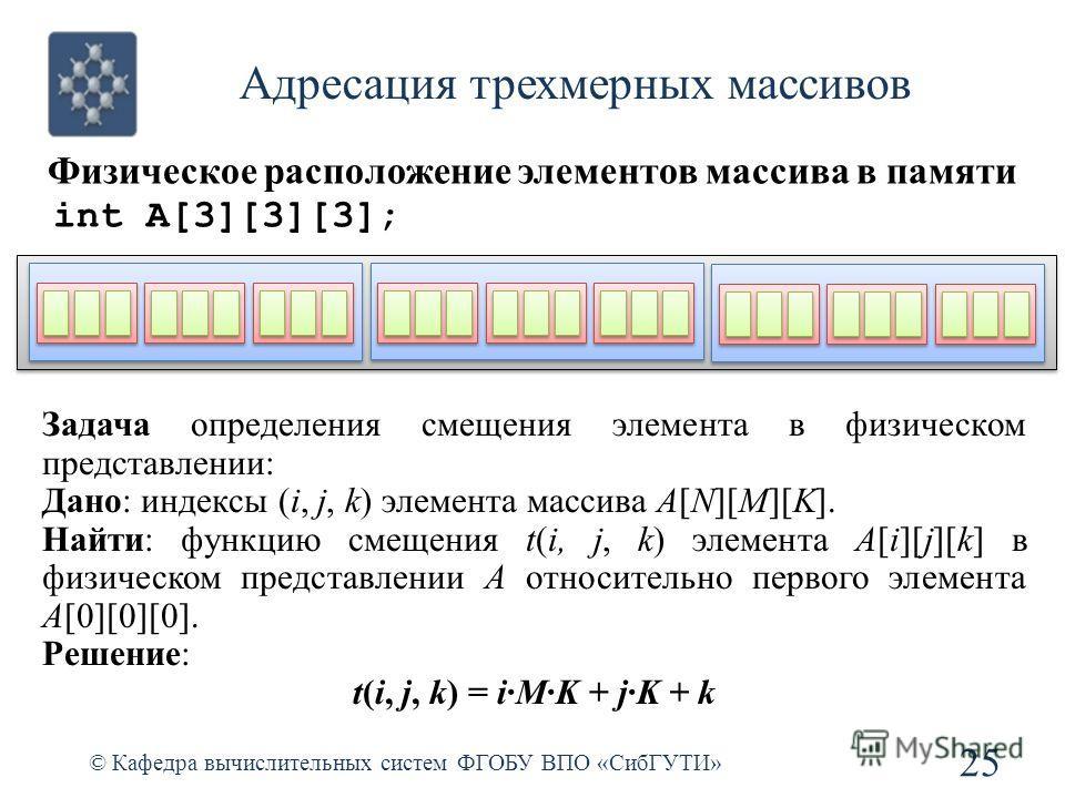 Адресация трехмерных массивов © Кафедра вычислительных систем ФГОБУ ВПО «СибГУТИ» 25 Физическое расположение элементов массива в памяти int A[3][3][3]; Задача определения смещения элемента в физическом представлении: Дано: индексы (i, j, k) элемента
