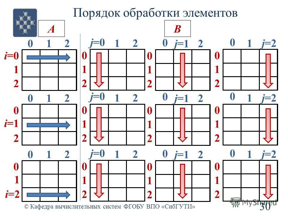 Порядок обработки элементов © Кафедра вычислительных систем ФГОБУ ВПО «СибГУТИ» 30 i=0i=0 1 2 01 2 0 1 2 j=0 1 2 0 1 2 0 j=1 2 0 1 2 0 1 j=2 0 1 2 01 2 0 1 2 j=0 1 2 0 1 2 0 j=1 2 0 1 2 0 1 j=2 0 01 2 0 1 2 j=0 1 2 0 1 2 0 j=1 2 0 1 2 0 1 j=2 i=1i=1