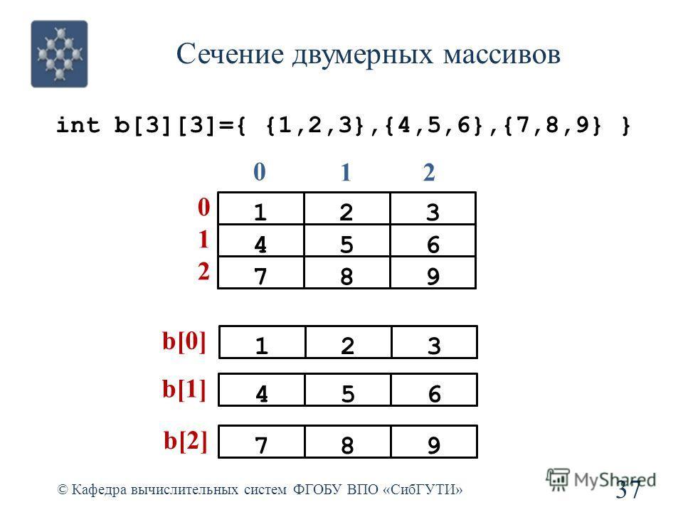 Сечение двумерных массивов © Кафедра вычислительных систем ФГОБУ ВПО «СибГУТИ» 37 123456 0 1 0 12 789 2 int b[3][3]={ {1,2,3},{4,5,6},{7,8,9} } 123 b[0] 456 b[1] 789 b[2]